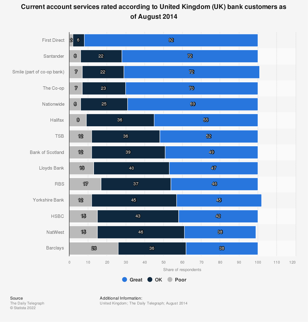 Statistic: Current account services rated according to United Kingdom (UK) bank customers as of August 2014 | Statista