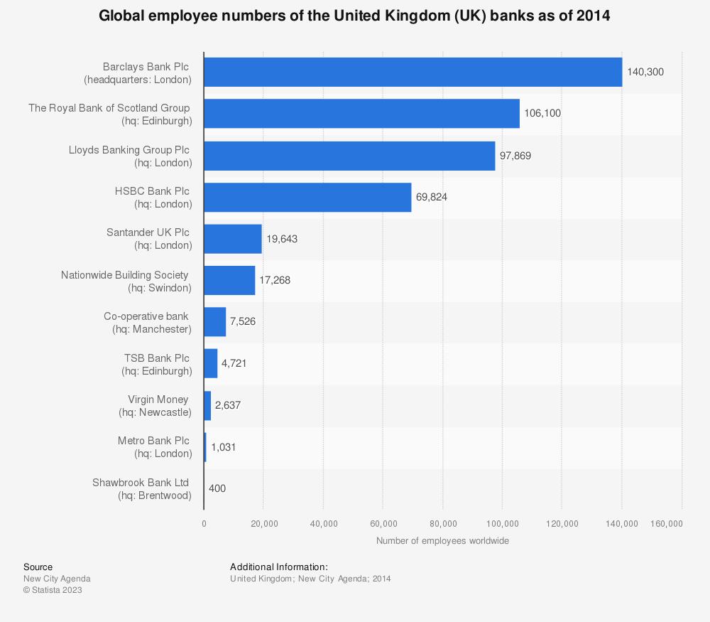 Statistic: Global employee numbers of the United Kingdom (UK) banks as of 2014 | Statista