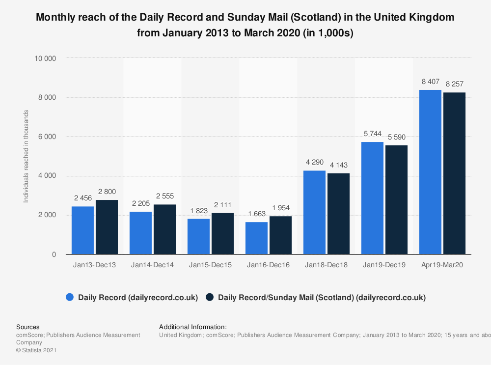 Statistic: Monthly reach of the Daily Record and Sunday Mail (Scotland) in the United Kingdom (UK) from October 2012 to December 2018 (in 1,000s) | Statista