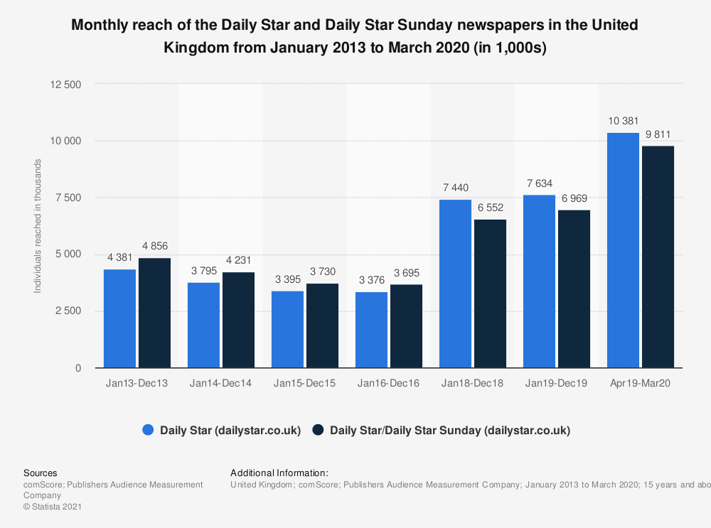Statistic: Monthly reach of the Daily Star and Daily Star Sunday newspapers in the United Kingdom from January 2013 to March 2020 (in 1,000s) | Statista