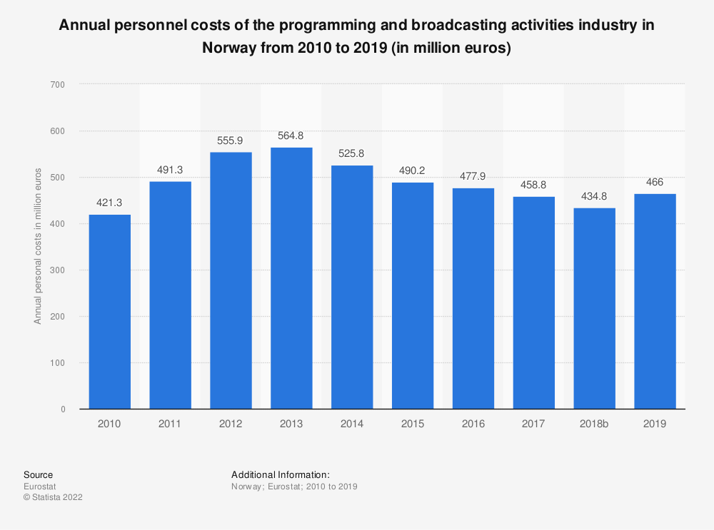 Statistic: Annual personnel costs of the programming and broadcasting activities industry in Norway from 2008 to 2015 (in million euros)   Statista