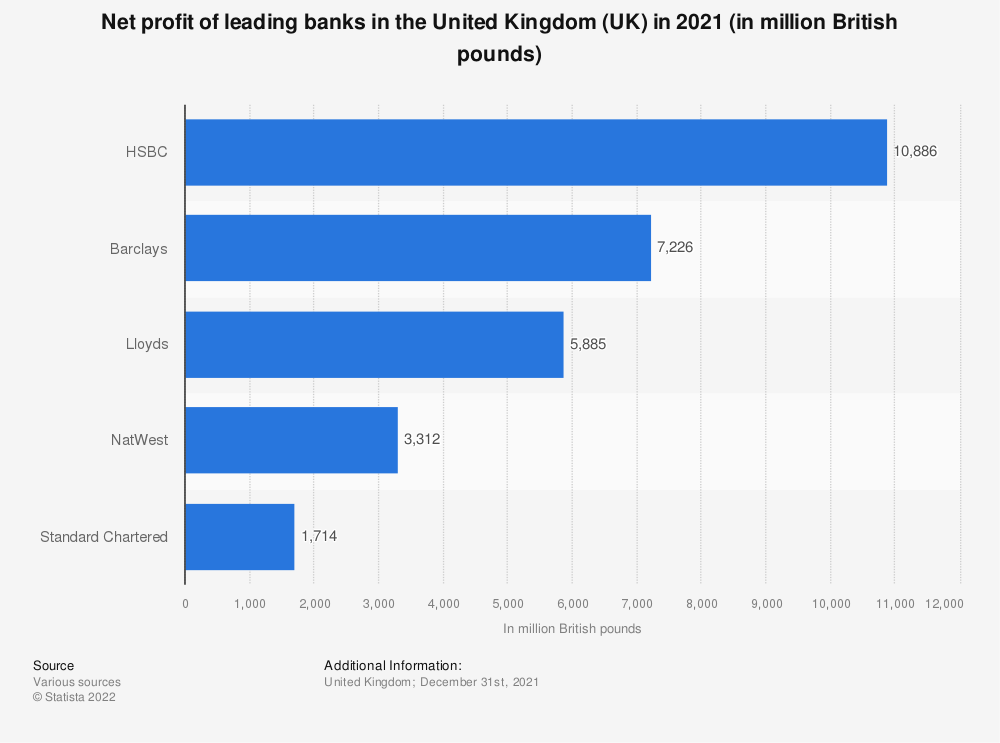 Statistic: Leading banks in the United Kingdom (UK) in 2014, by net income (in million GBP) | Statista
