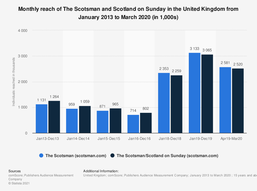 Statistic: Monthly reach of The Scotsman and Scotland on Sunday in the United Kingdom from January 2013 to March 2020 (in 1,000s)   Statista