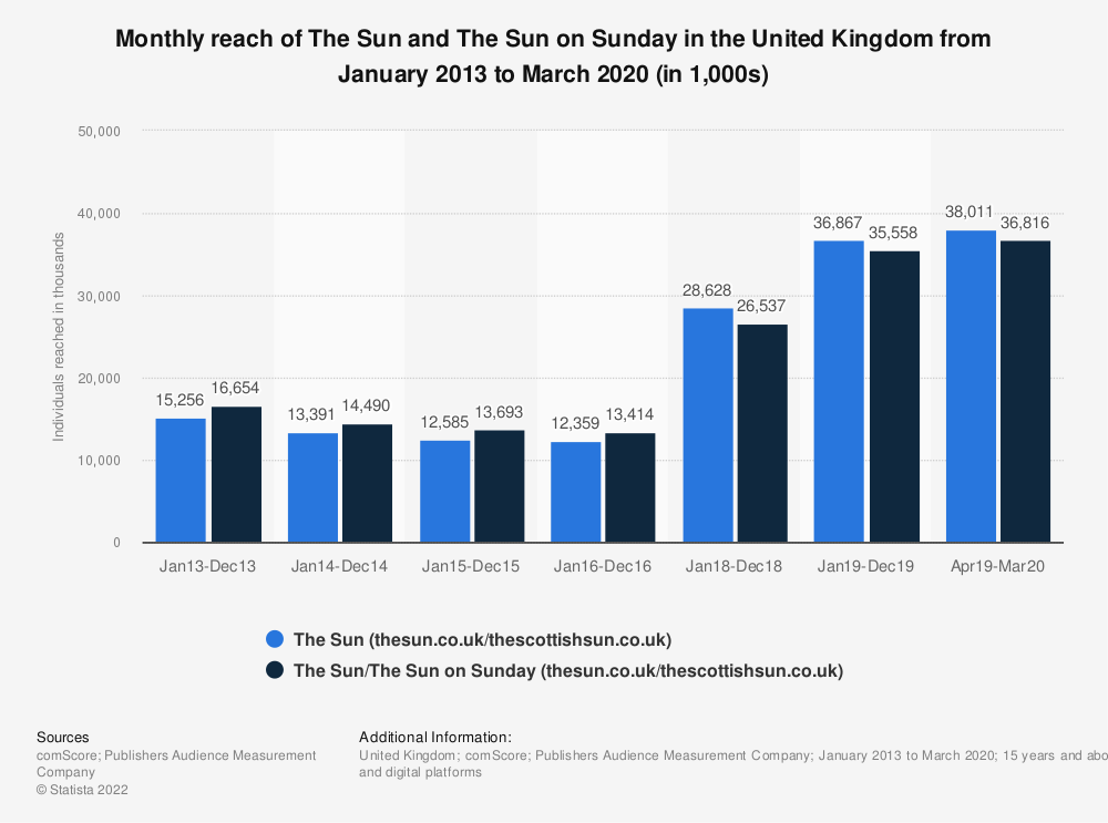 Statistic: Monthly reach of The Sun and The Sun on Sunday in the United Kingdom from January 2013 to March 2020 (in 1,000s) | Statista