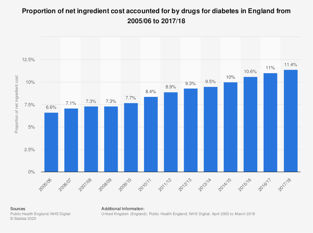 Statistic: Proportion of net ingredient cost accounted for by drugs for diabetes in England from 2005/06 to 2017/18 | Statista