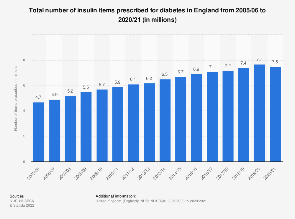 Statistic: Total number of insulin items prescribed for diabetes in England from 2005/06 to 2017/18 (in millions) | Statista