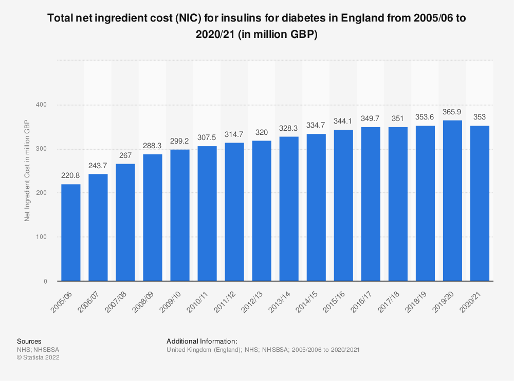 Statistic: Total net ingredient cost (NIC) for insulins for diabetes in England from 2005/06 to 2018/19 (in millions GBP) | Statista