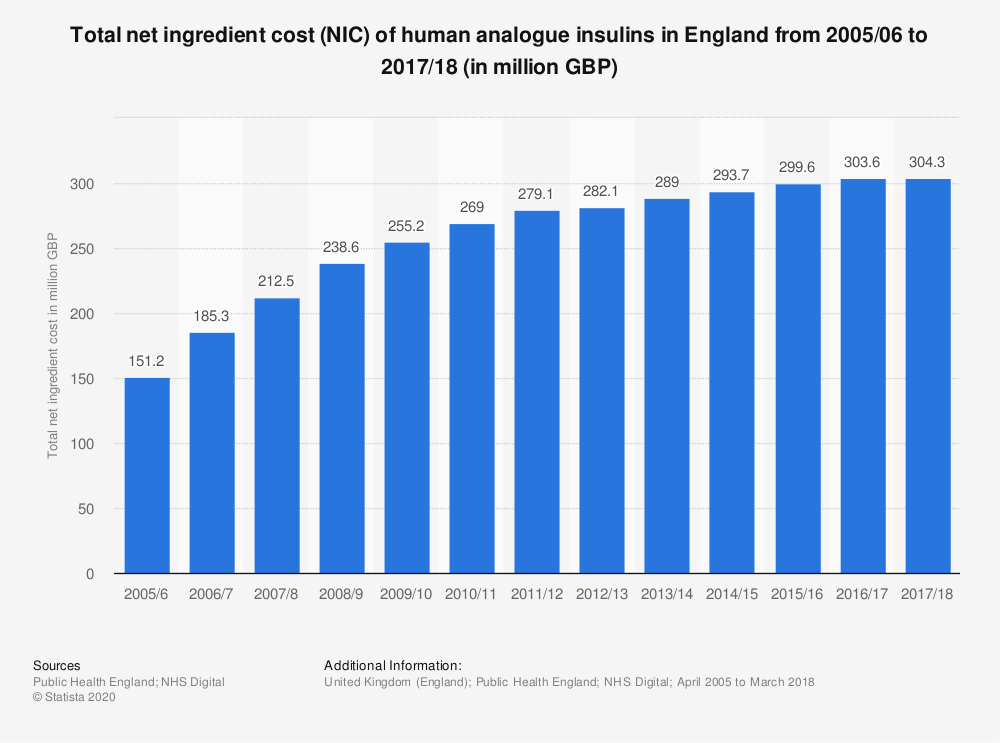 Statistic: Total net ingredient cost (NIC) of human analogue insulins in England from 2005/06 to 2017/18 (in million GBP) | Statista