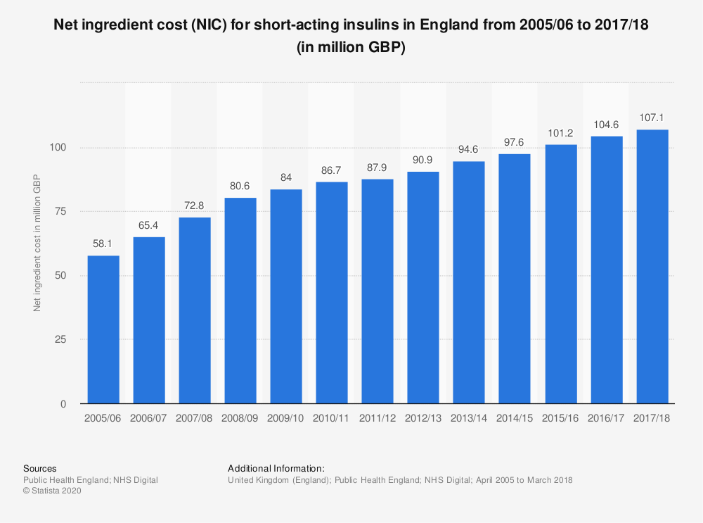 Statistic: Net ingredient cost (NIC) for short-acting insulins in England from 2005/06 to 2017/18 (in million GBP) | Statista
