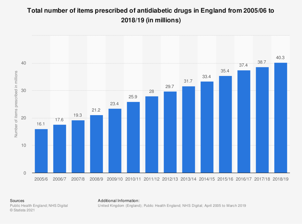 Statistic: Total number of items prescribed of antidiabetic drugs in England from 2005/06 to 2017/18 (in millions) | Statista