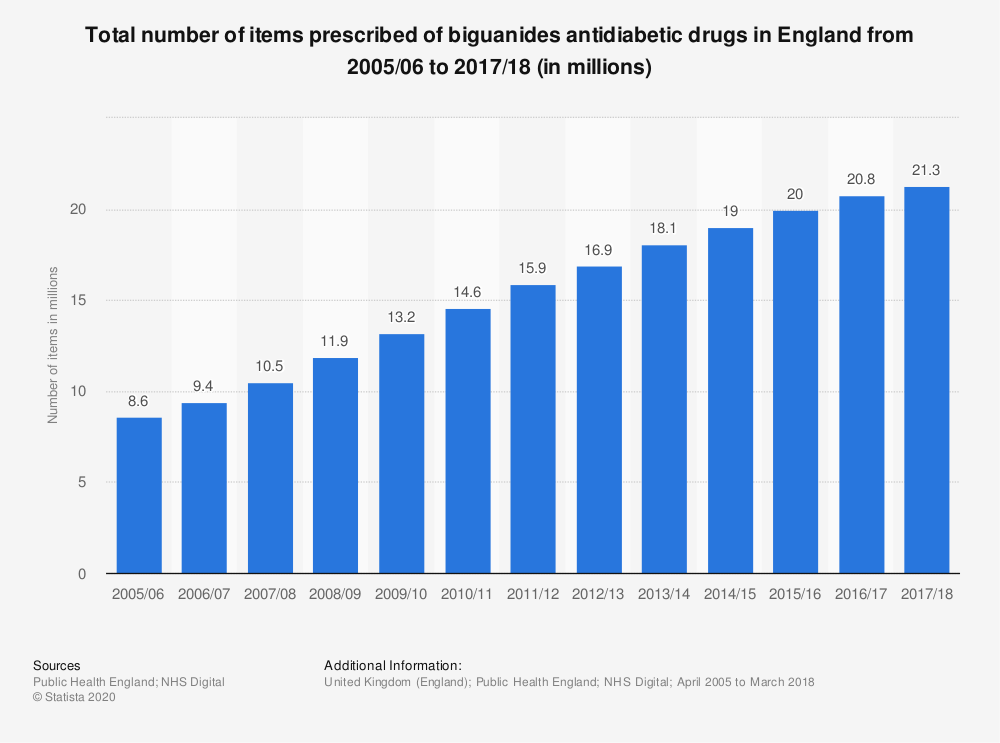 Statistic: Total number of items prescribed of biguanides antidiabetic drugs in England from 2005/06 to 2017/18 (in millions) | Statista