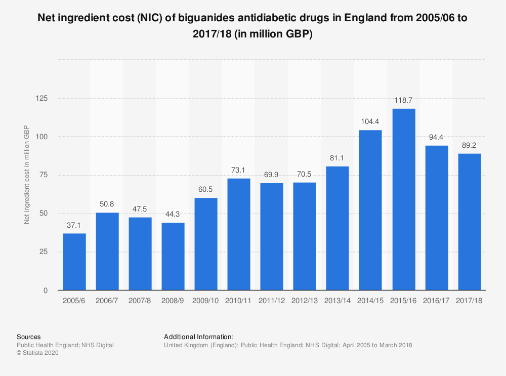 Statistic: Net ingredient cost (NIC) of biguanides antidiabetic drugs in England from 2005/06 to 2017/18 (in million GBP) | Statista