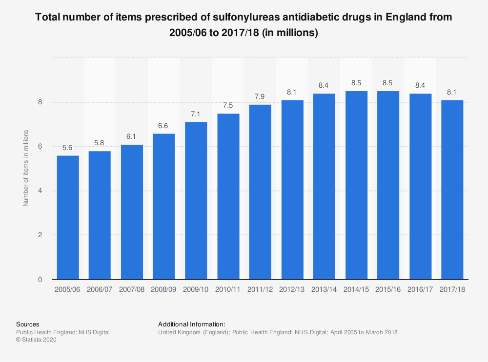 Statistic: Total number of items prescribed of sulfonylureas antidiabetic drugs in England from 2005/06 to 2017/18 (in millions) | Statista