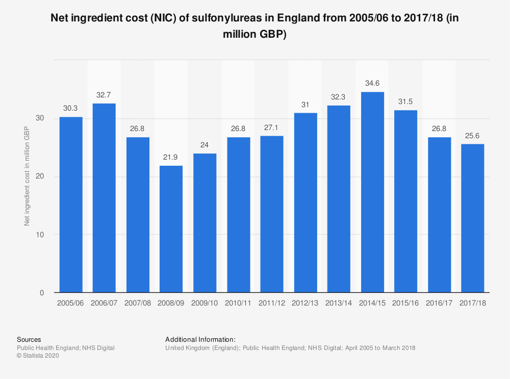 Statistic: Net ingredient cost (NIC) of sulfonylureas in England from 2005/06 to 2017/18 (in million GBP) | Statista