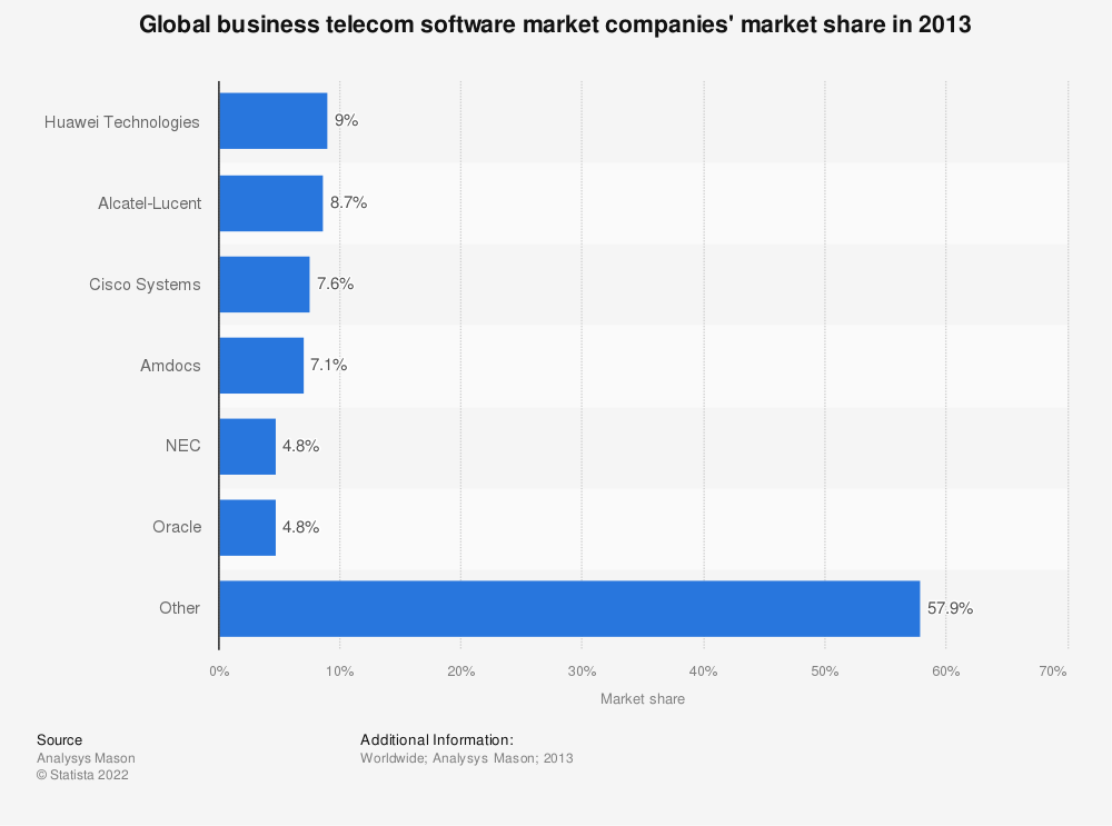 Statistic: Global business telecom software market companies' market share in 2013 | Statista