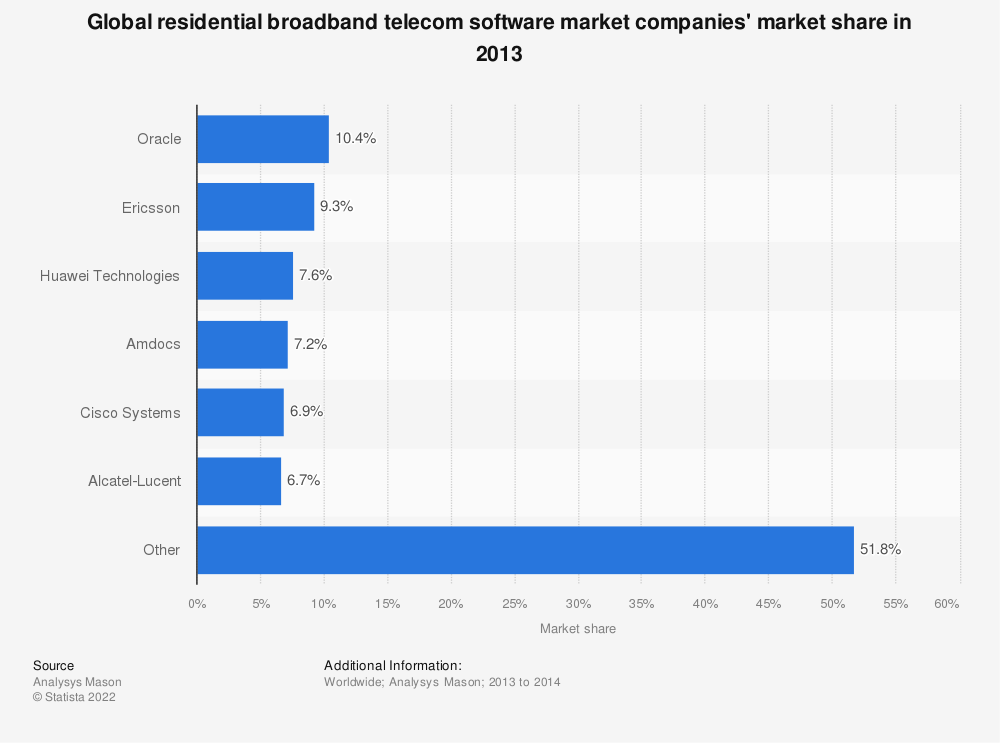 Statistic: Global residential broadband telecom software market companies' market share in 2013 | Statista