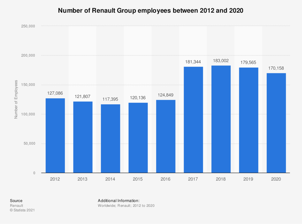 Statistic: Number of Renault Group employees between 2012 and 2019 | Statista