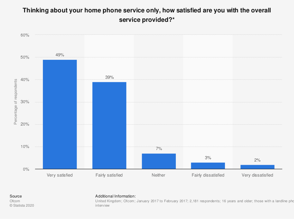 Statistic: Thinking about your home phone service only, how satisfied are you with the overall service provided?* | Statista