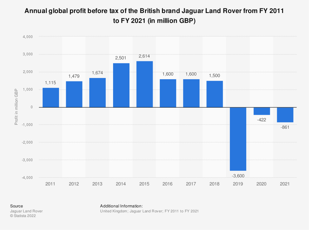 Statistic: Annual global profit before tax of the British brand Jaguar Land Rover from FY 2011 to FY 2019 (in million GBP) | Statista