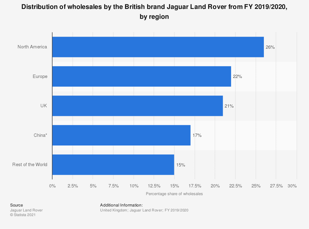 Statistic: Distribution of wholesales by the British brand Jaguar Land Rover from FY 2014/2015, by region   Statista