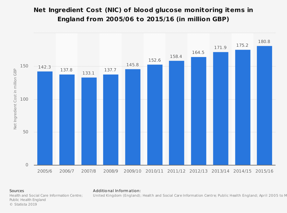 Statistic: Net Ingredient Cost (NIC) of blood glucose monitoring items in England from 2005/06 to 2015/16 (in million GBP) | Statista