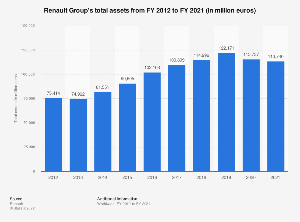Statistic: Renault Group's total assets from FY 2012 to FY 2018 (in million euros) | Statista