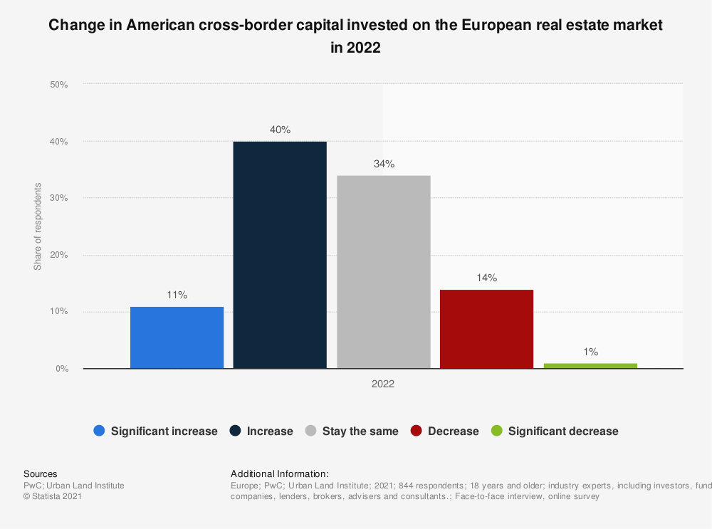 Statistic: Change in American cross-border capital invested on the European real estate market from 2014 to 2018 | Statista