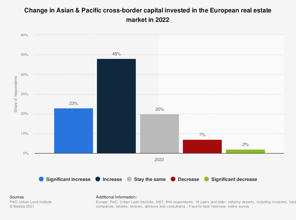 Statistic: Change in Asian & Pacific cross-border capital invested on the European real estate market from 2014 to 2018 | Statista