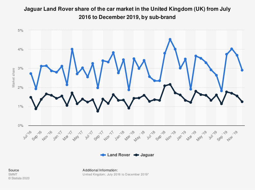 Statistic: Jaguar Land Rover share of the car market in the United Kingdom (UK) from January 2016 to January 2019, by sub-brand | Statista