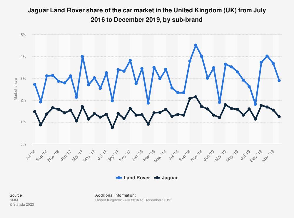 Car Manufacturers Global Sales 2018 Mail: Jaguar Land Rover UK Market Share 2014-2016