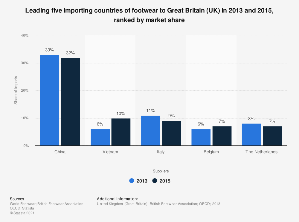 Statistic: Leading five importing countries of footwear to Great Britain (UK) in 2013 and 2015, ranked by market share | Statista