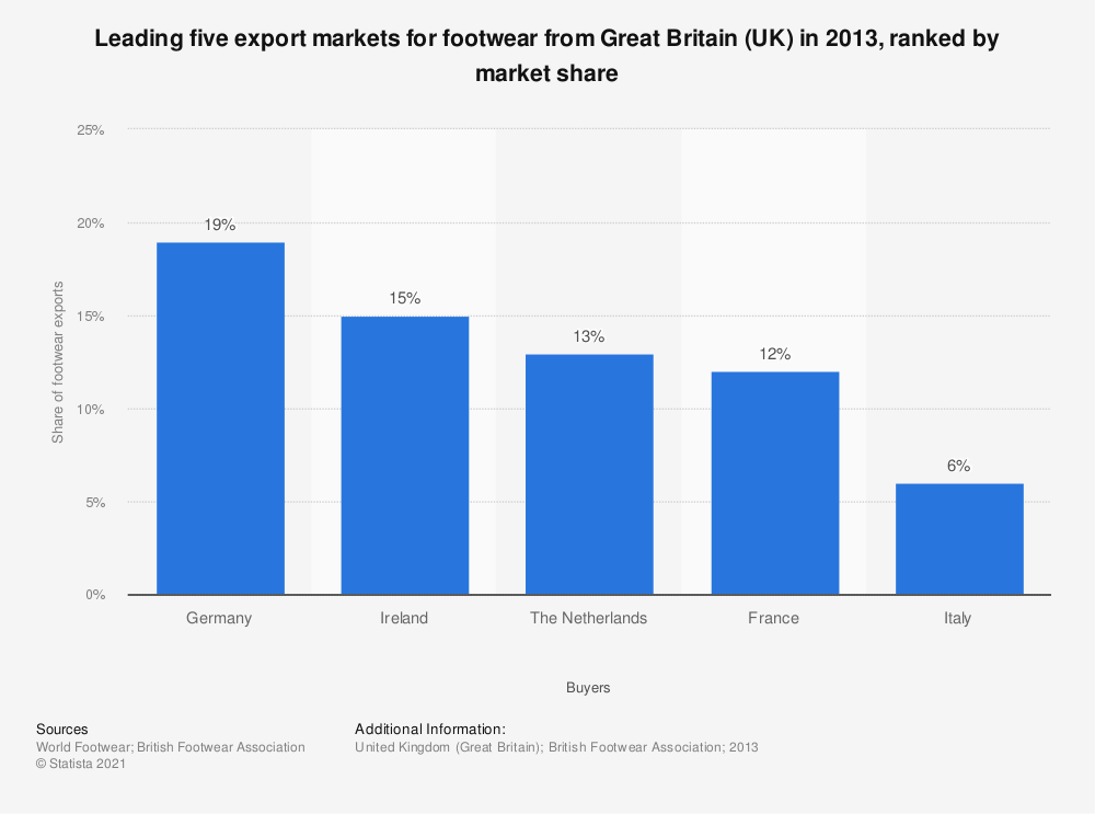 Statistic: Leading five export markets for footwear from Great Britain (UK) in 2013, ranked by market share | Statista