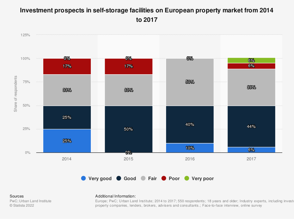 Statistic: Investment prospects in self-storage facilities on European property market from 2014 to 2017 | Statista