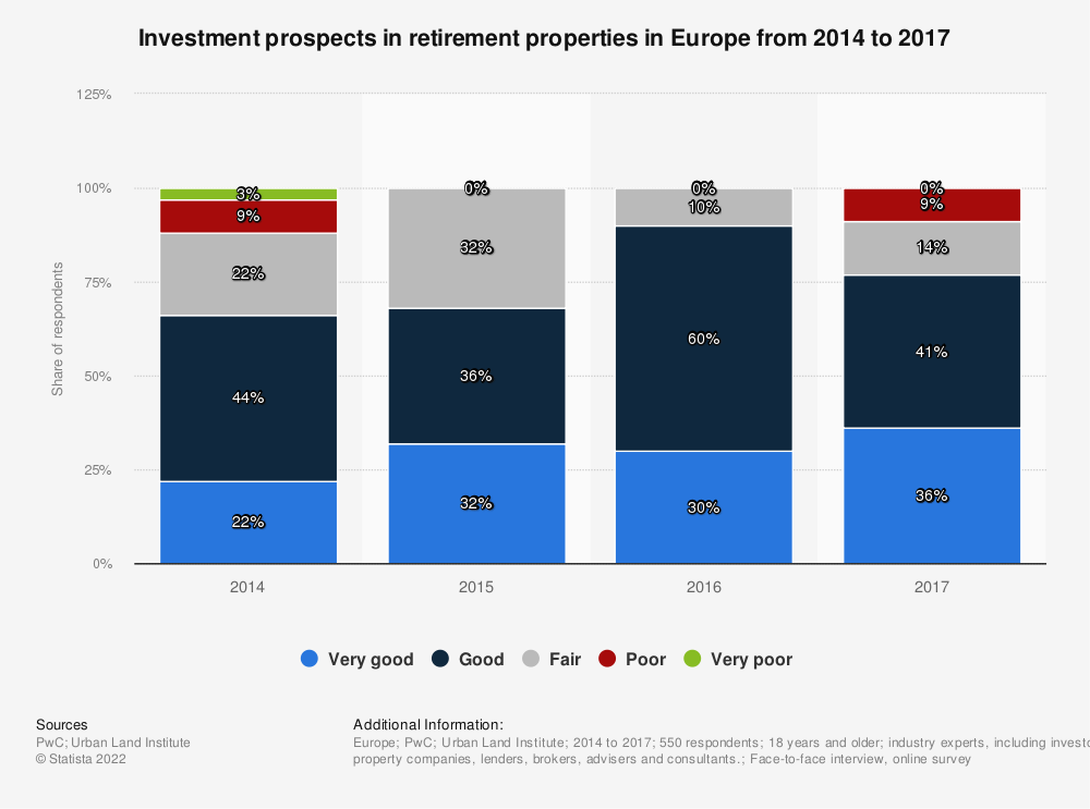 Statistic: Investment prospects in retirement properties in Europe from 2014 to 2017 | Statista