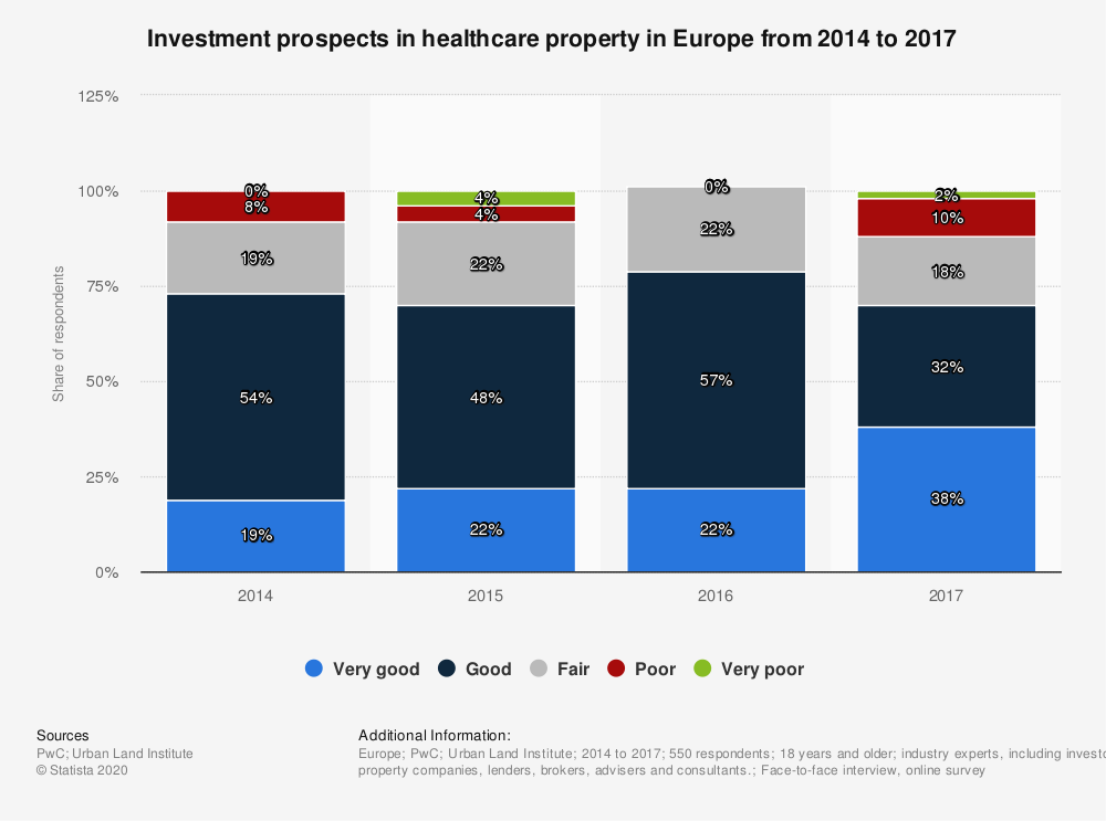 Statistic: Investment prospects in healthcare property in Europe from 2014 to 2017 | Statista