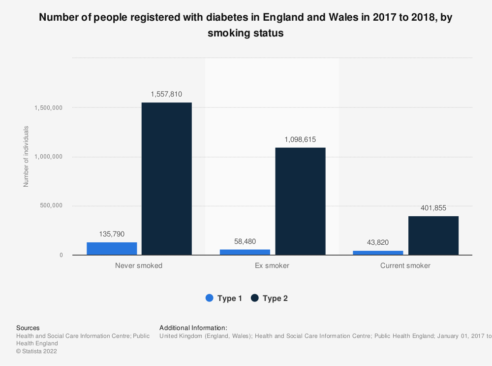 Statistic: Number of people registered with diabetes in England and Wales in 2017 to 2018, by smoking status | Statista