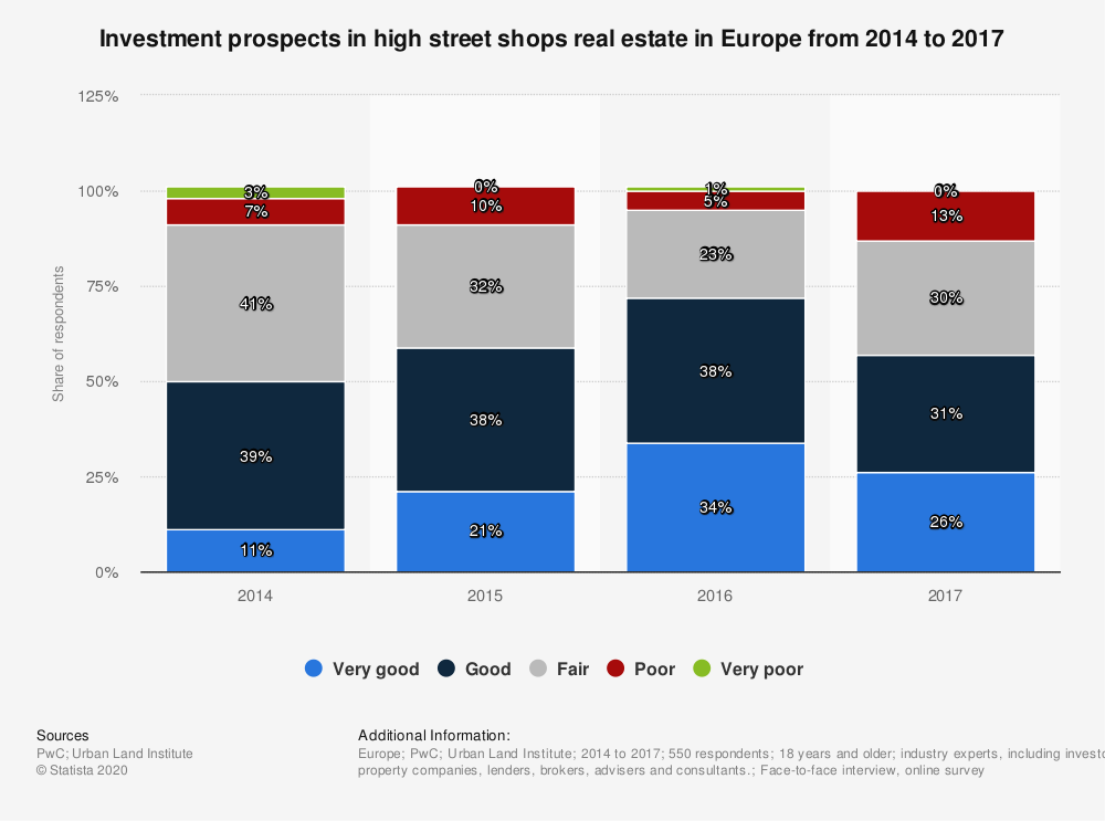 Statistic: Investment prospects in high street shops real estate in Europe from 2014 to 2017 | Statista