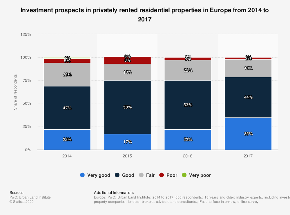 Statistic: Investment prospects in privately rented residential properties in Europe from 2014 to 2017 | Statista