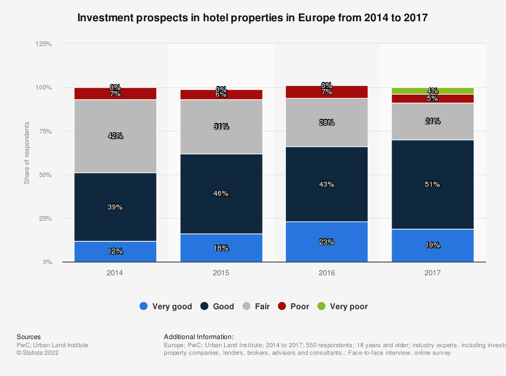 Statistic: Investment prospects in hotel properties in Europe from 2014 to 2017 | Statista