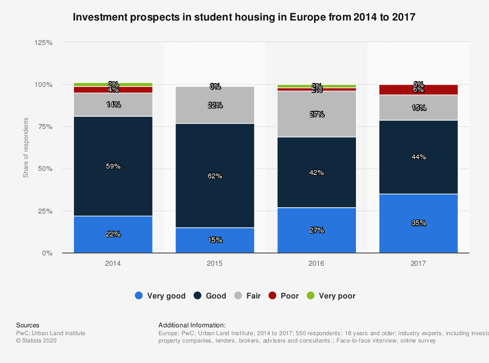 Statistic: Investment prospects in student housing in Europe from 2014 to 2017 | Statista
