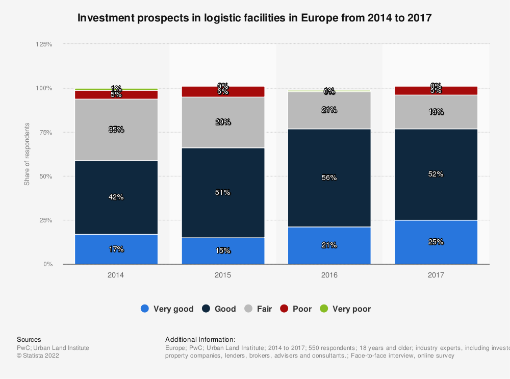 Statistic: Investment prospects in logistic facilities in Europe from 2014 to 2017 | Statista