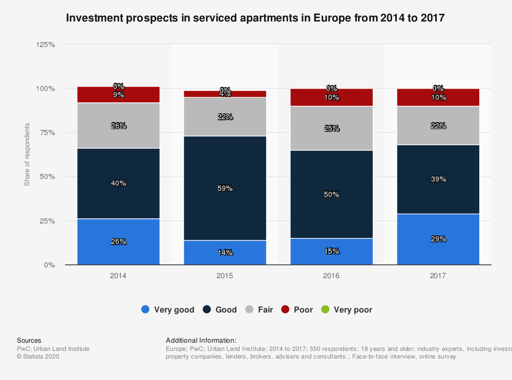Statistic: Investment prospects in serviced apartments in Europe from 2014 to 2017 | Statista