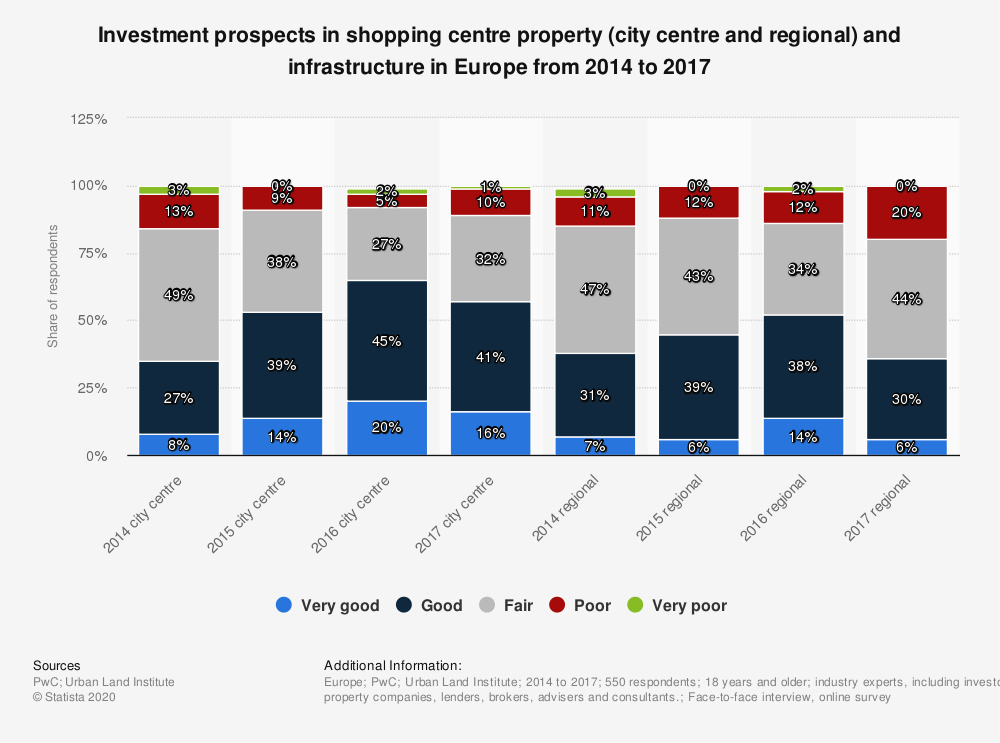 Statistic: Investment prospects in shopping centre property (city centre and regional) and infrastructure in Europe from 2014 to 2017 | Statista
