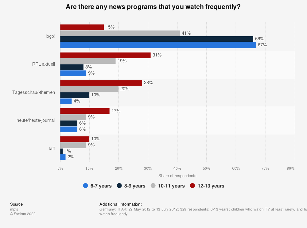Statistic: Are there any news programs that you watch frequently? | Statista