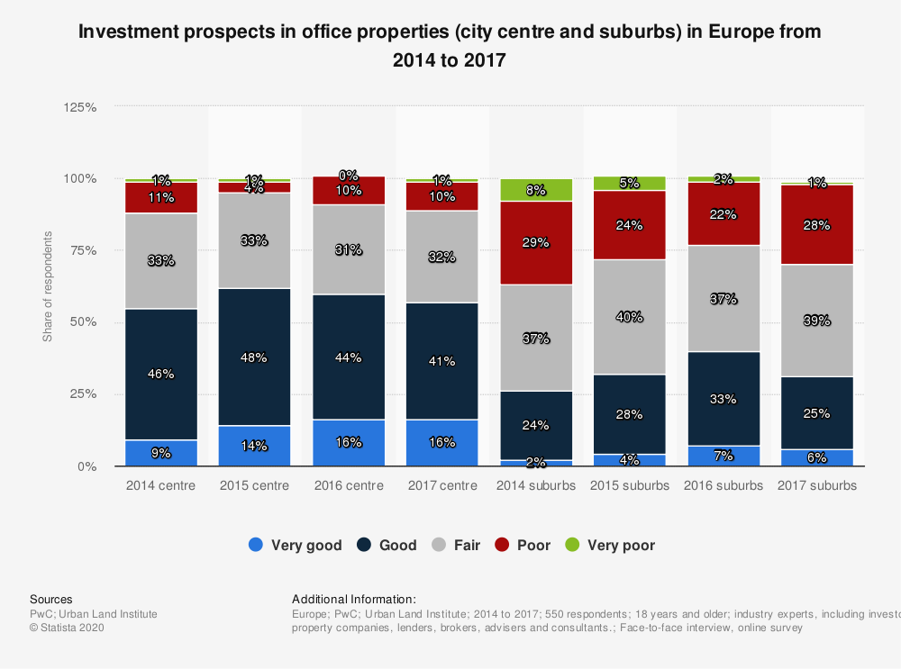 Statistic: Investment prospects in office properties (city centre and suburbs) in Europe from 2014 to 2017 | Statista