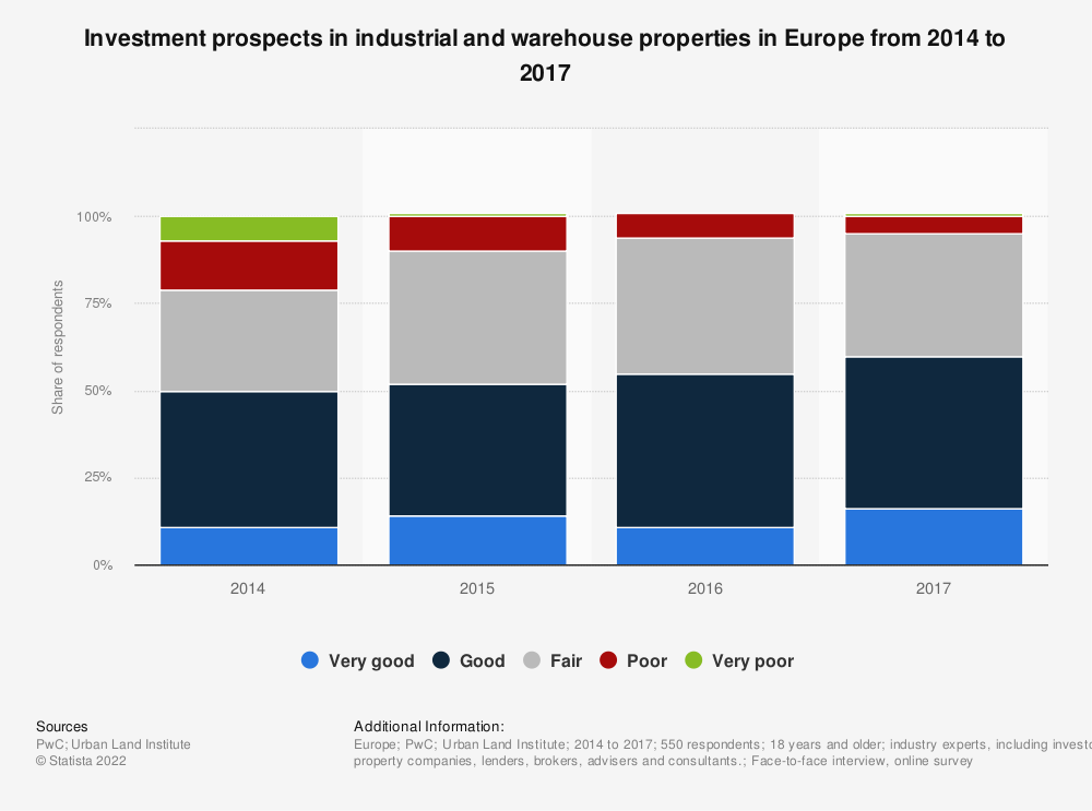 Statistic: Investment prospects in industrial and warehouse properties in Europe from 2014 to 2017 | Statista