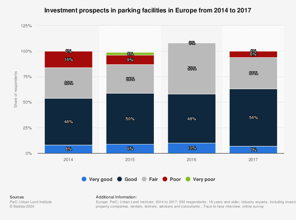 Statistic: Investment prospects in parking facilities in Europe from 2014 to 2017 | Statista