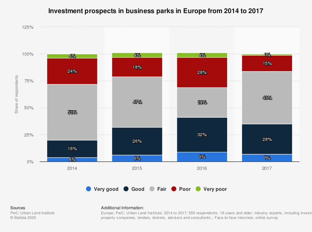 Statistic: Investment prospects in business parks in Europe from 2014 to 2017 | Statista
