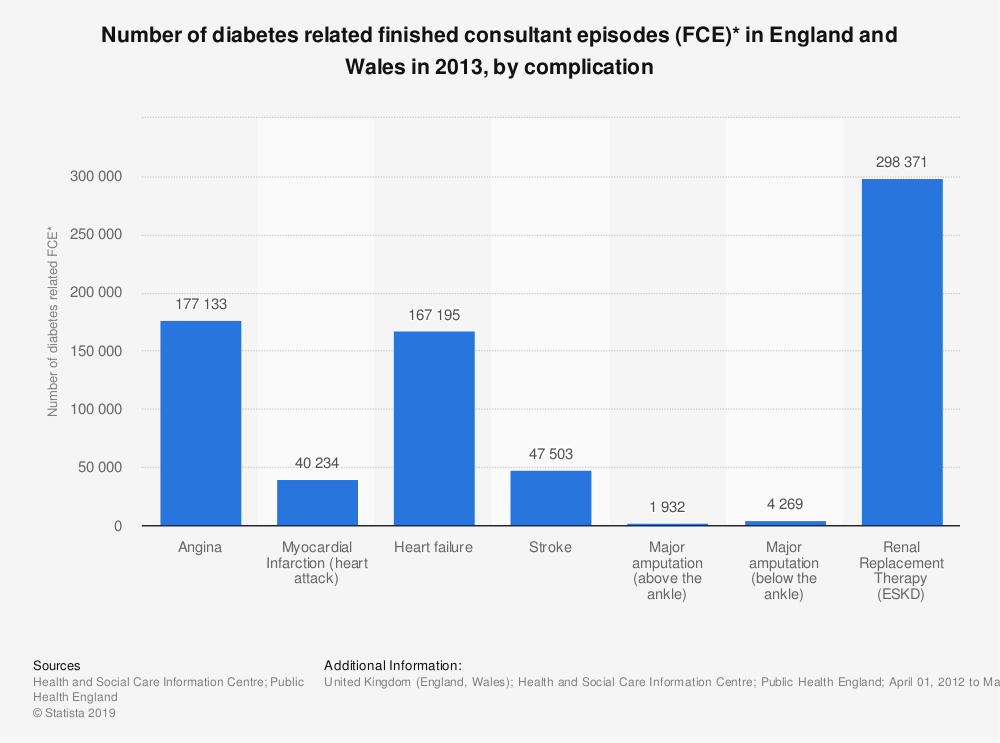Statistic: Number of diabetes related finished consultant episodes (FCE)* in England and Wales in 2013, by complication | Statista