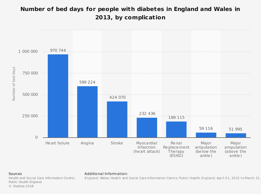 Statistic: Number of bed days for people with diabetes in England and Wales in 2013, by complication | Statista